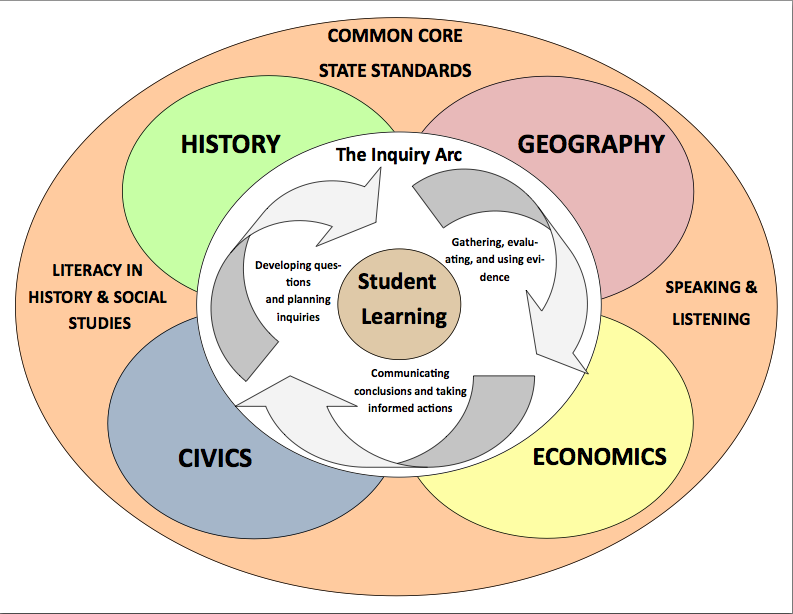 C3 framework washington state council for the social studies resources fandeluxe Images